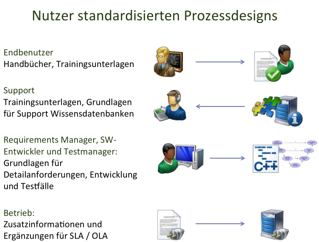 Nutzer standardisierten Prozessdesigns