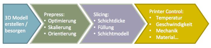 3DDruck_workflow
